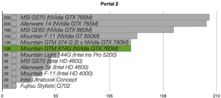 Mountain GTM X74G benchmarks