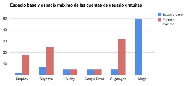 grafico comparativa mega espacio