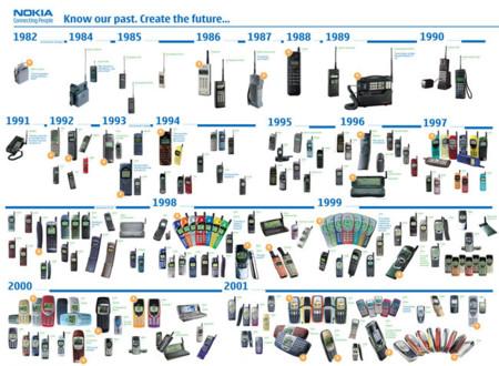 Un paseo por la historia de Nokia a través de sus móviles más icónicos (1982-2001)