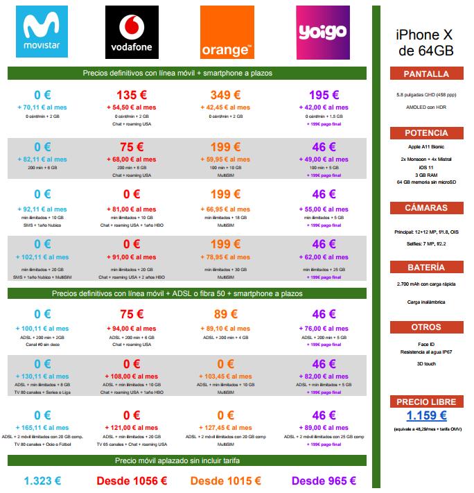 Comparativa Precios A Plazos Iphone X 64gb Movistar™ Vodafone Orange Yoigo