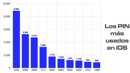 """""""1234"""" es el PIN más utilizado en dispositivos iOS"""