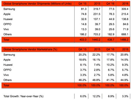 Datos de ventas por fabricantes según Strategic Analytics