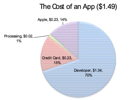 La App Store sólo supone el 1% de los ingresos de Apple
