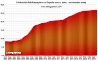 Desempleo en la eurozona se mantiene estable... en máximos históricos