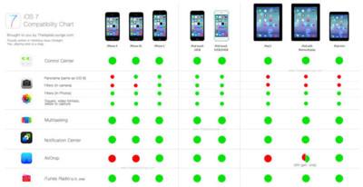Algunos pequeños consejos para mejorar la fluidez de iOS 7 en dispositivos antiguos