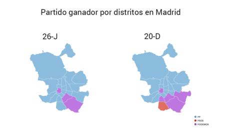 ¿Cómo han influido los distritos de las grandes ciudades en el cambio electoral?