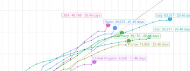 La mejor forma de seguir la evolución del coronavirus en tiempo real y en todos los países del mundo