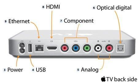 conectividad Apple TV