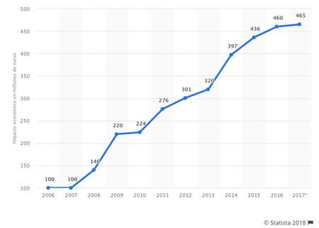 Impacto económico anual del MWC en Barcelona entre 2006 y 2017