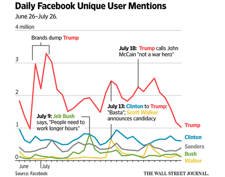 Trump Facebook Wsj