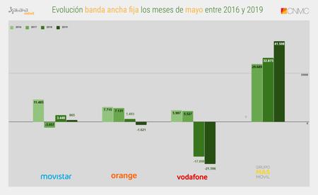 Evolucion Banda Ancha Fija Los Meses De Mayo Entre 2016 Y 2019