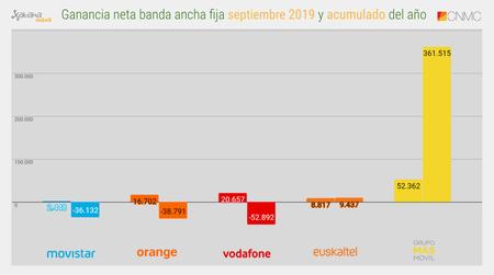Ganancia Neta Banda Ancha Fija Septiembre 2019 Y Acumulado Del Ano