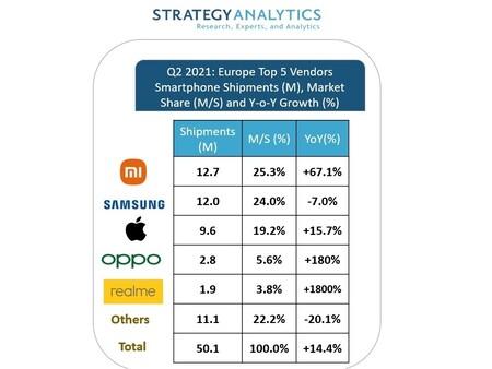 Xiaomi Supera Samsung Europa Smartphones Enviados Mercado Europeo Segundo Timestre 2021