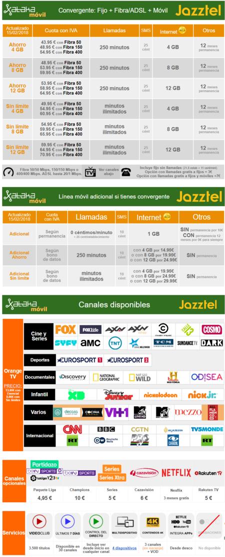 Nuevas Tarifas Jazztel Abril 2018