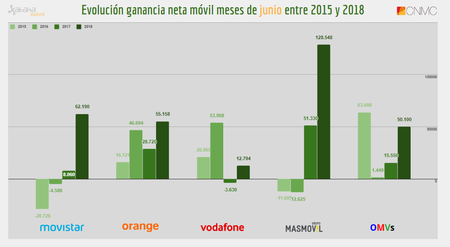 Evolucion Ganancia Neta Movil Meses De Junio Entre 2015 Y 2018