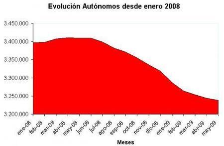 La afiliación de autónomos sigue cayendo en mayo