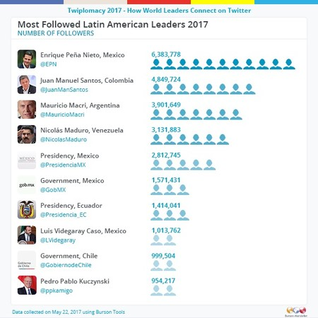 Latin American Most Followed