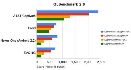 Samsung Galaxy S y su GPU dan un repaso a la competencia