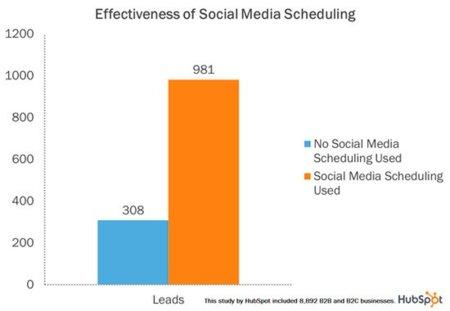 Programar las actualizaciones en redes sociales genera más visitas según un estudio
