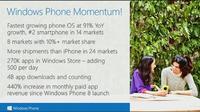 Windows Phone en números: 91% de crecimiento y 440% más de ingresos por aplicaciones, entre otros