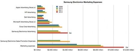 Gasto marketing smartphones