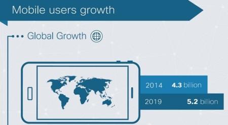 En menos de 5 años el usuario medio necesitará tarifas de 6 GB