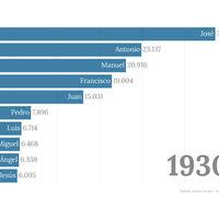 De José a Hugo: la evolución de los nombres más populares de España, explicada en dos gráficos