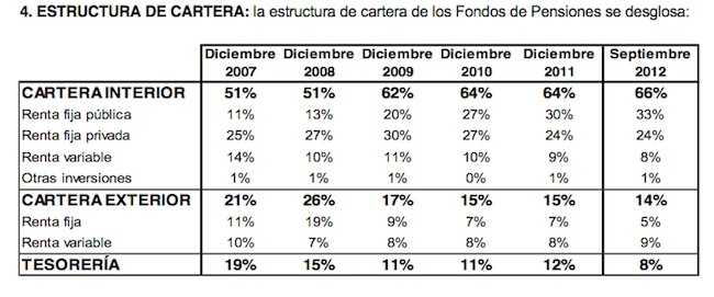 pensiones privadas