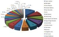 Resultado de la encuesta sobre famosos