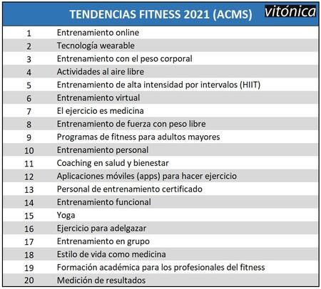 Tabla de tendencias fitness 2021