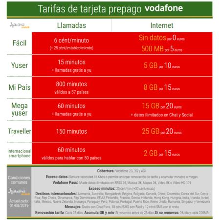 Nuevas Tarifas Tarjeta Prepago Vodafone Agosto 2019