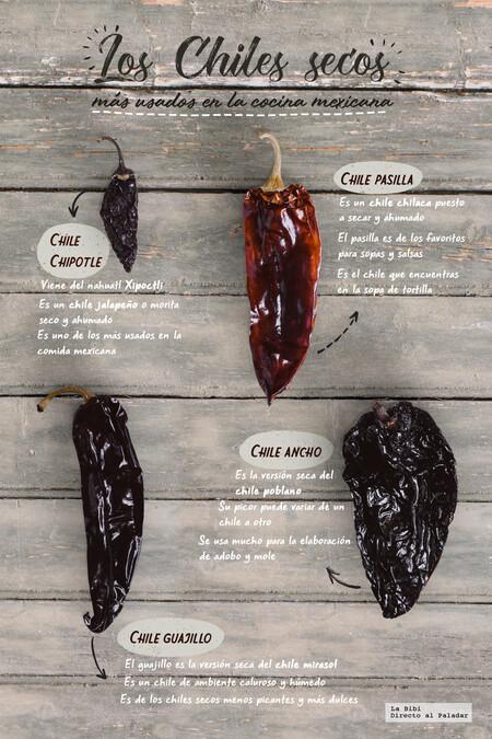 Los chiles secos más usados en la cocina mexicana. Infografía