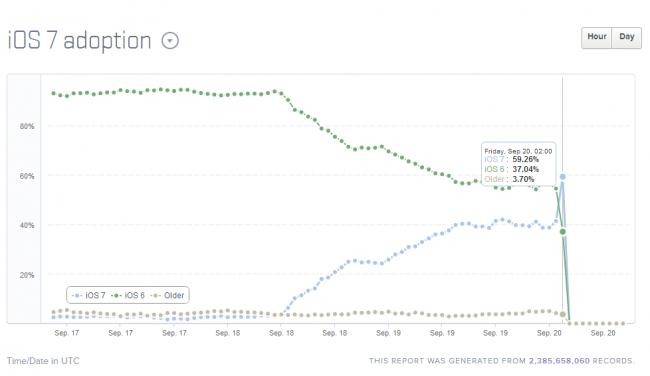 La adopción de iOS 7 crece como la espuma