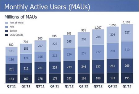 Facebook anuncia 1.110 millones de usuarios activos y descarta anuncios en Instagram