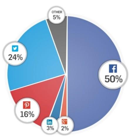 gráfico tráfico redes sociales