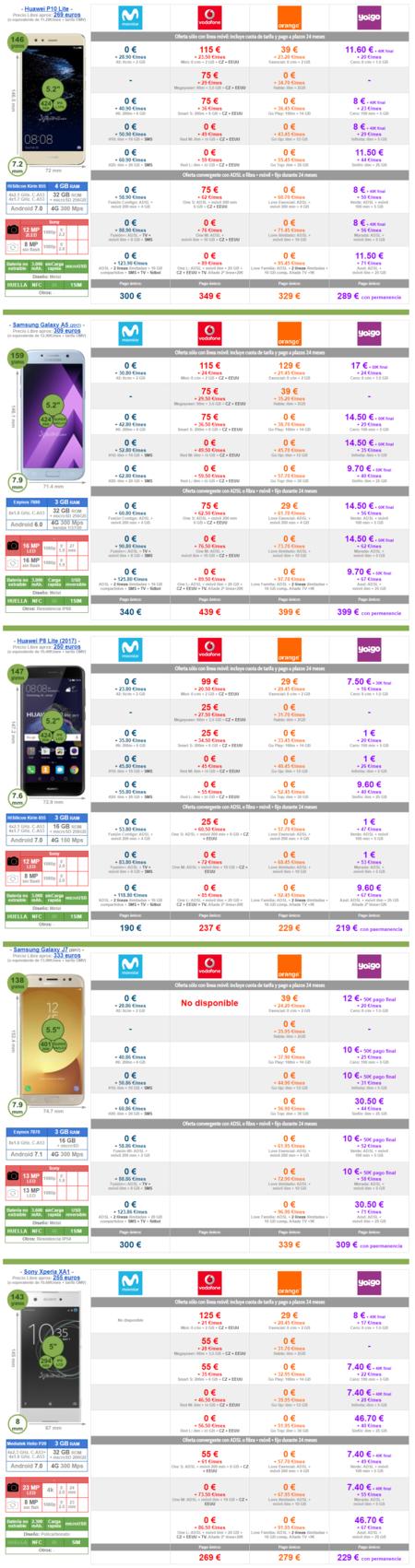 Mejor Precio A Plazos Smartphones Gama Media Alrededor De 300 Euros