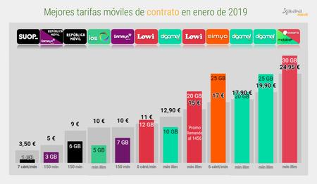 Mejor Tarifa Movil De Contrato Enero 2019