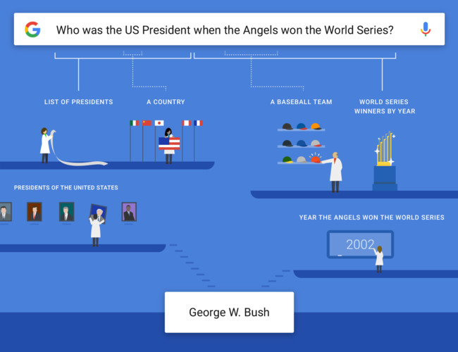 How The Google® Aplicaciones Understands Complex Questions