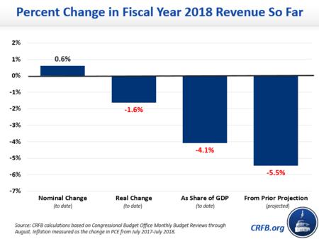 Revenuefallen Augustfy