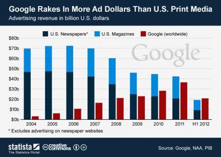 publicidad en prensa e internet
