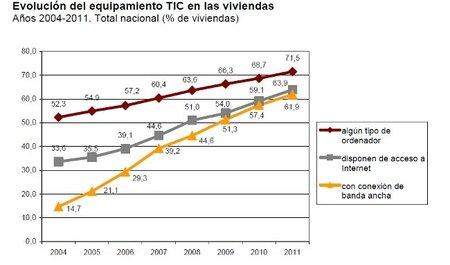 Aumentan las conexiones de banda ancha en los hogares españoles según un estudio del INE