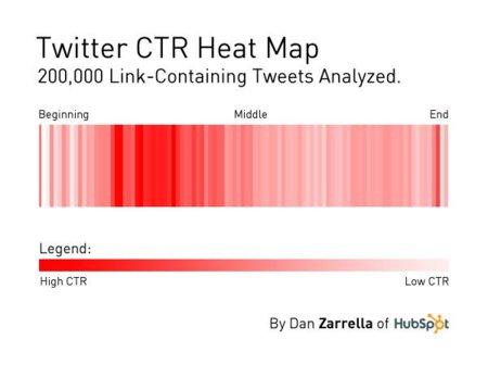 ¿En qué lugar de un tweet hay que incluir un link para darle máxima visibilidad?