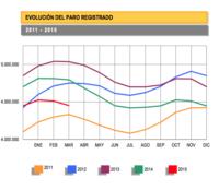 El paro baja en 60.214 personas en marzo, un buen dato