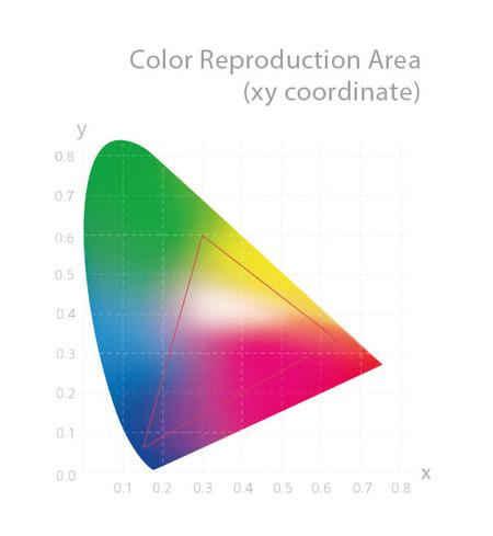 Analisis Asus Pa27ac Rango Cromatico