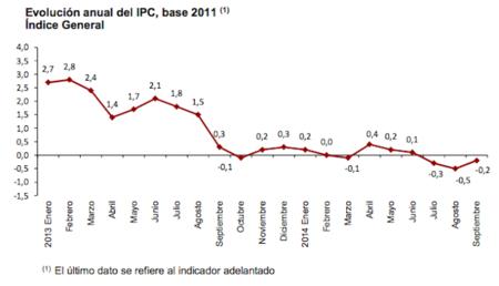 El IPC de septiembre sigue en terreno negativo