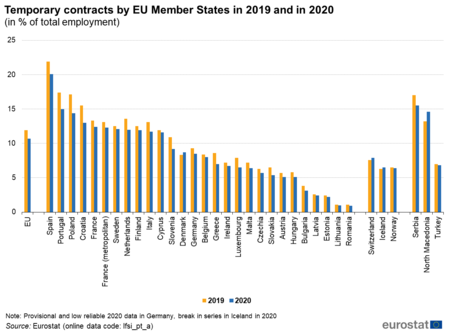 Temporary Contracts By Eu Member States In 2019 And In 2020 In Of Total Employment