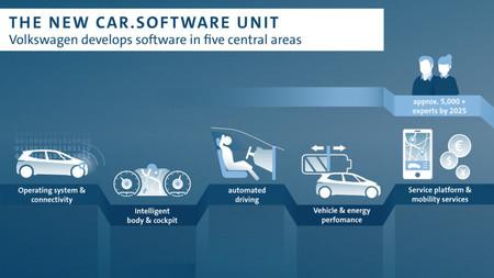 Unidad Software Vw