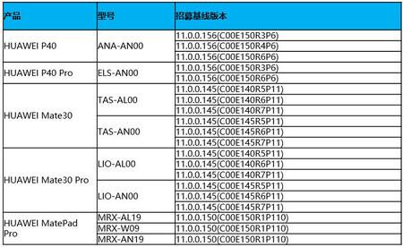 Huawei Harmonyos Prueba Beta Version Final Actualizacion Flagships Abril 2021