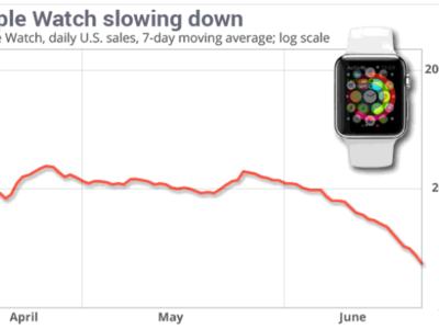 La demanda del Apple Watch baja tras la fiebre de su lanzamiento