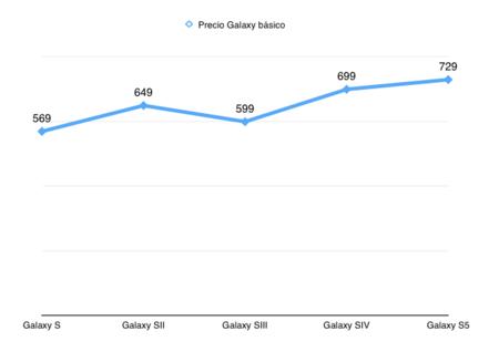 Precios salida Galaxy S